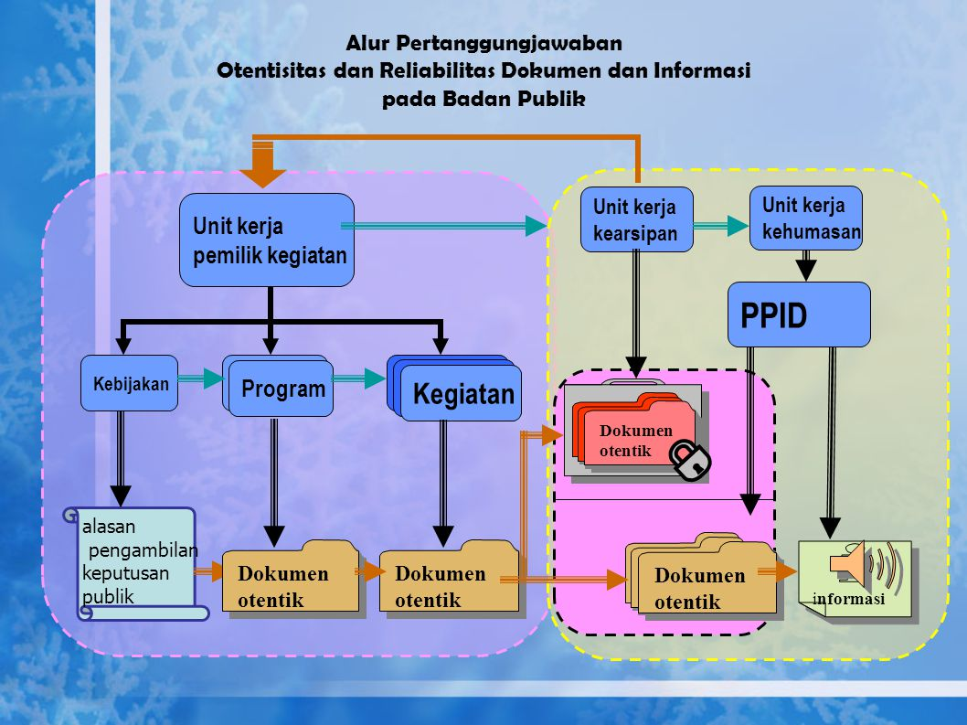 PPID Program Kegiatan Program Kegiatan Unit kerja pemilik kegiatan
