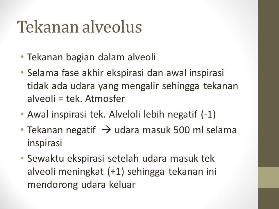 Tekanan alveolus Tekanan bagian dalam alveoli