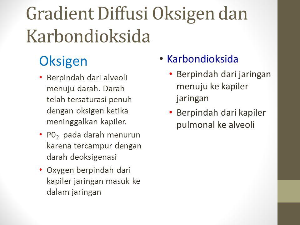 Gradient Diffusi Oksigen dan Karbondioksida
