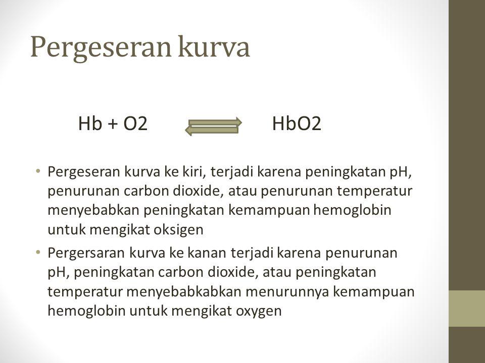 Pergeseran kurva Hb + O2 HbO2