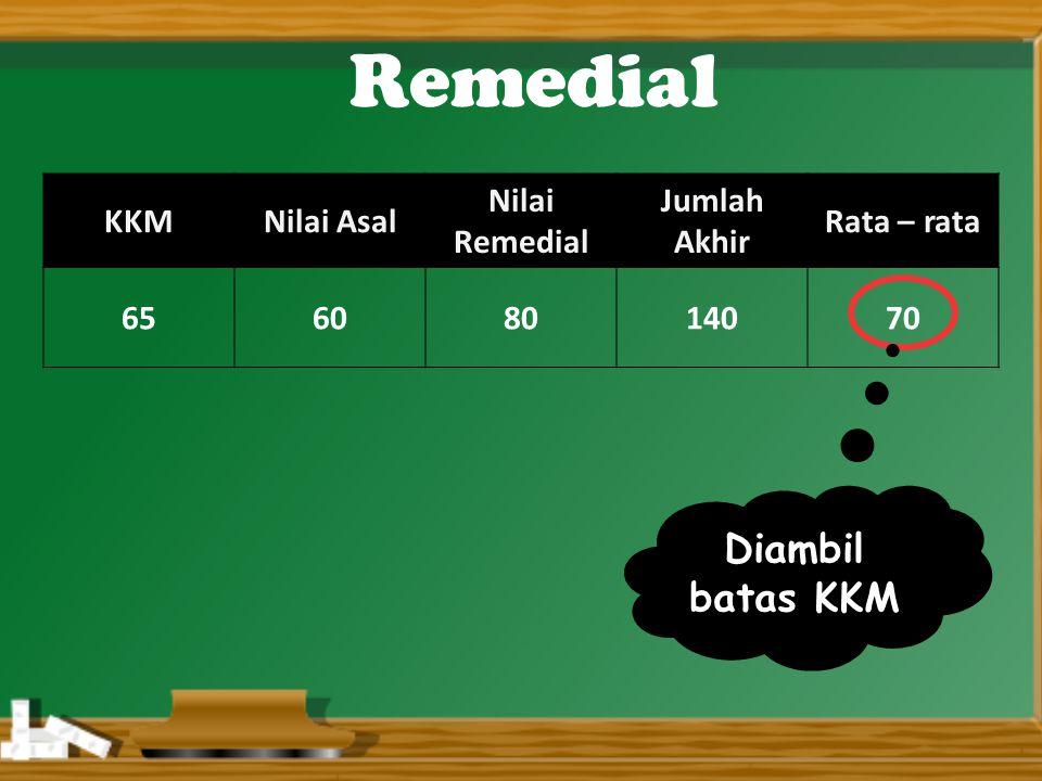 Remedial Diambil batas KKM KKM Nilai Asal Nilai Remedial Jumlah Akhir
