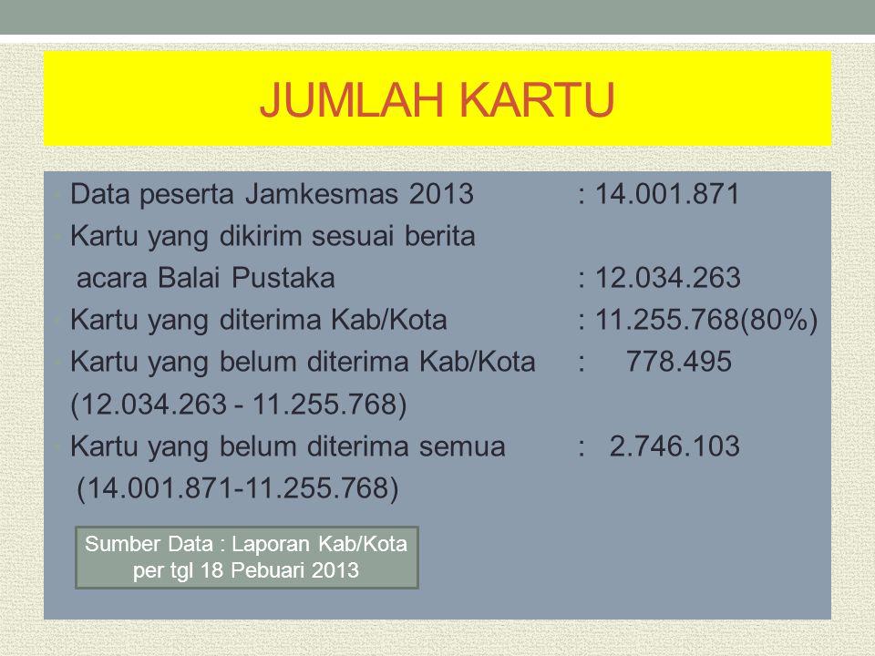 Sumber Data : Laporan Kab/Kota per tgl 18 Pebuari 2013