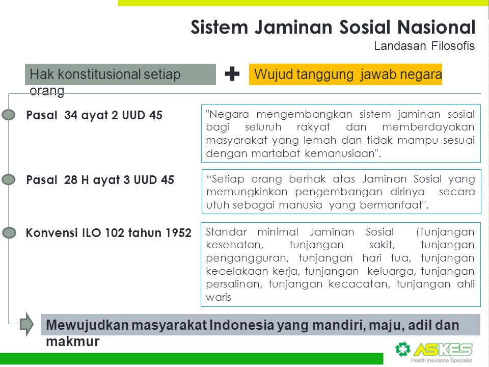 + Sistem Jaminan Sosial Nasional Hak konstitusional setiap orang