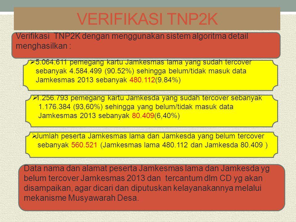 VERIFIKASI TNP2K Verifikasi TNP2K dengan menggunakan sistem algoritma detail menghasilkan :