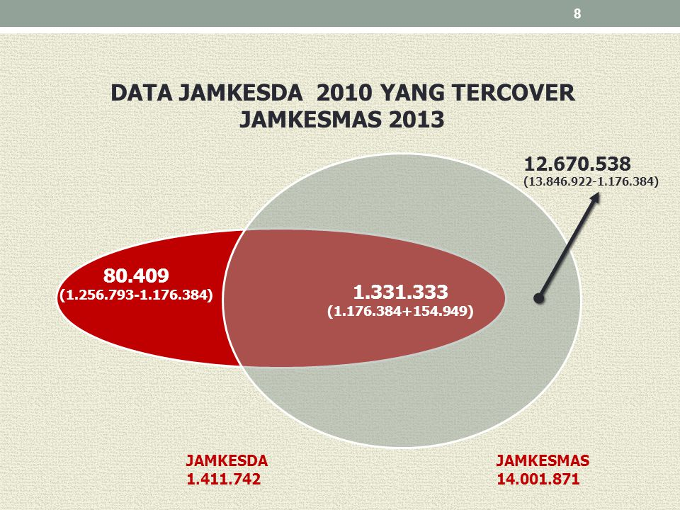 DATA JAMKESDA 2010 YANG TERCOVER JAMKESMAS 2013