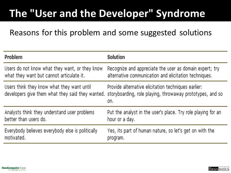 The User and the Developer Syndrome