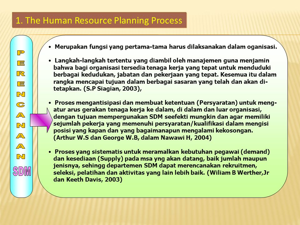 1. The Human Resource Planning Process
