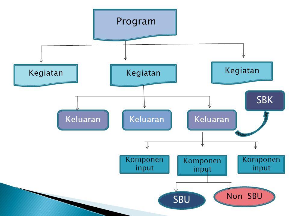 Program SBK SBU Kegiatan Kegiatan Kegiatan Keluaran Keluaran Keluaran