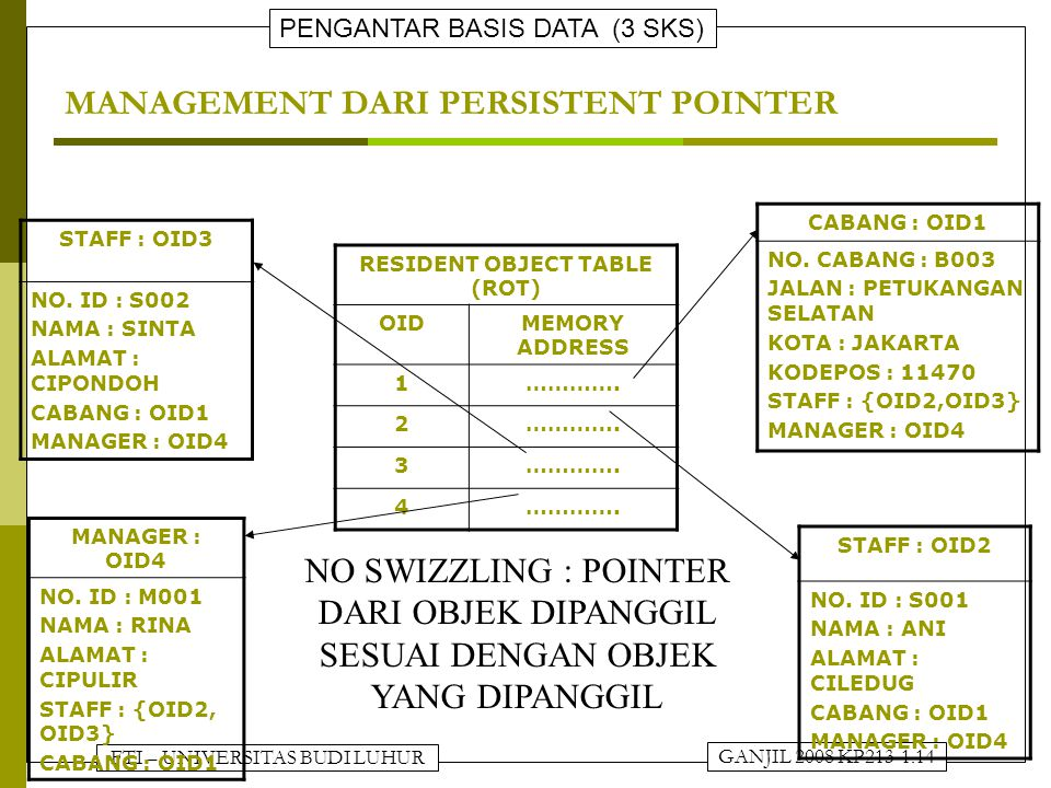 MANAGEMENT DARI PERSISTENT POINTER
