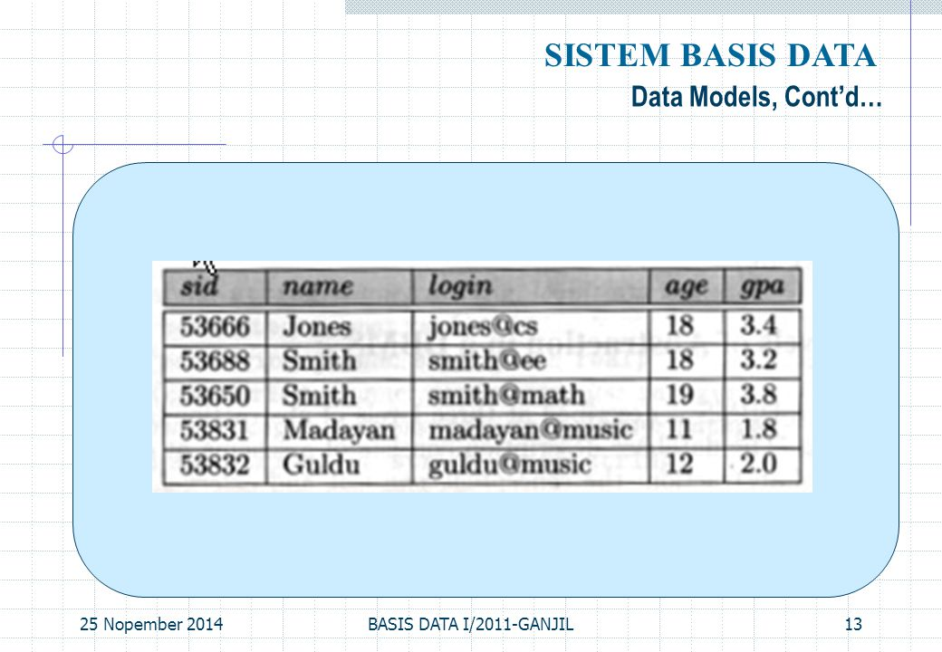 SISTEM BASIS DATA Data Models, Cont'd… 07 April 2017