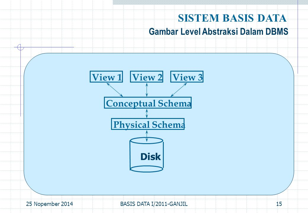 SISTEM BASIS DATA Gambar Level Abstraksi Dalam DBMS View 1 View 2