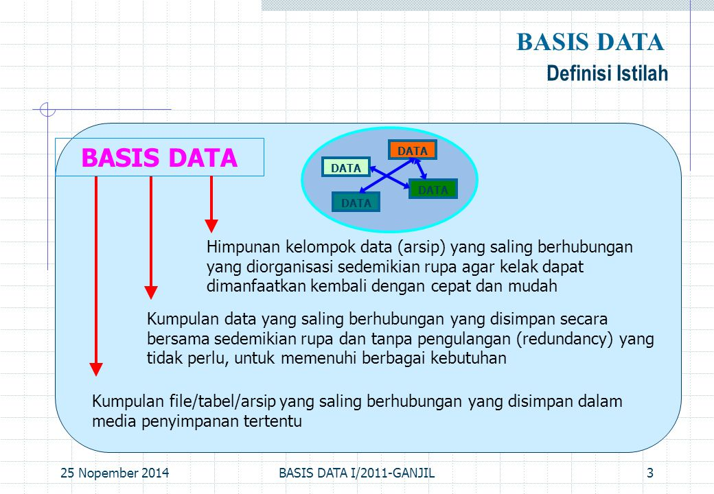 BASIS DATA BASIS DATA Definisi Istilah