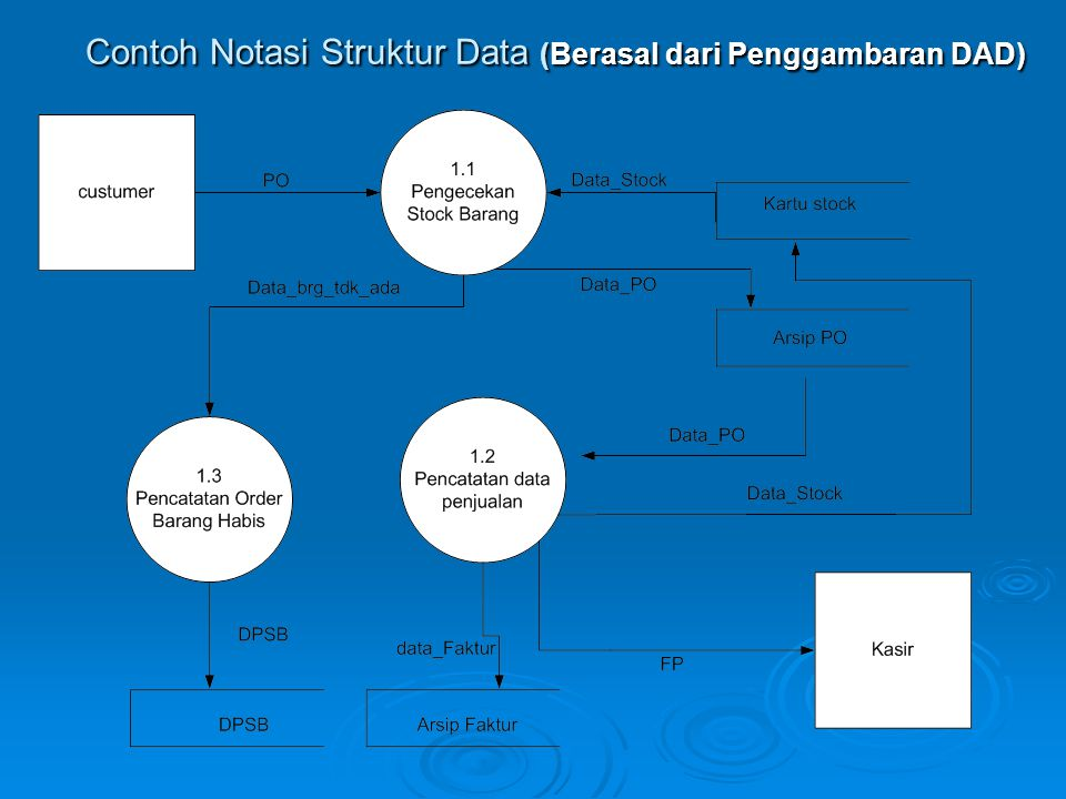 Contoh Notasi Struktur Data (Berasal dari Penggambaran DAD)