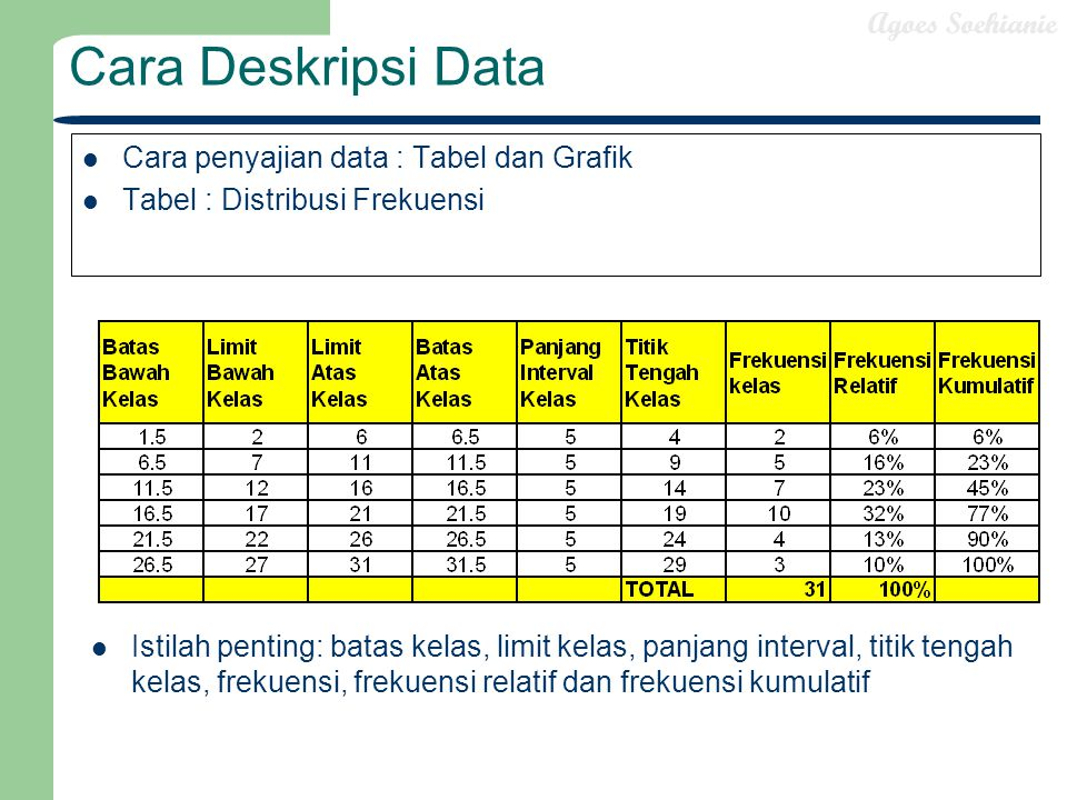 Cara Deskripsi Data Cara penyajian data : Tabel dan Grafik