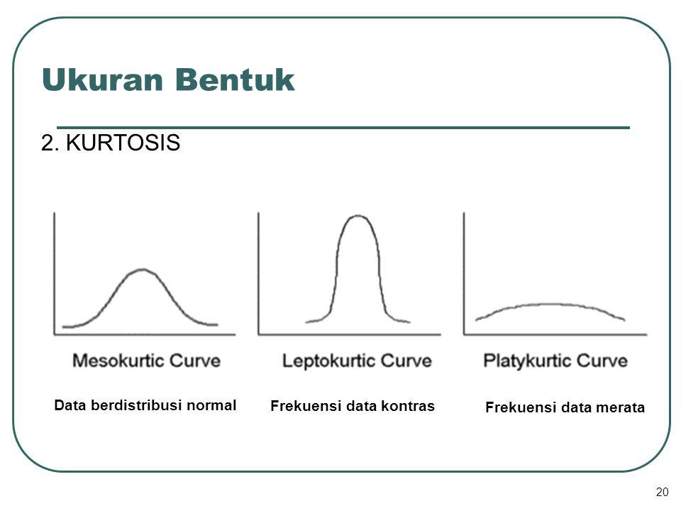 Frekuensi data kontras