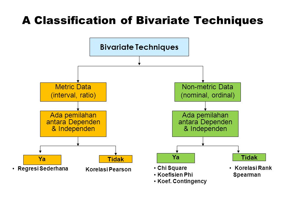 A Classification of Bivariate Techniques