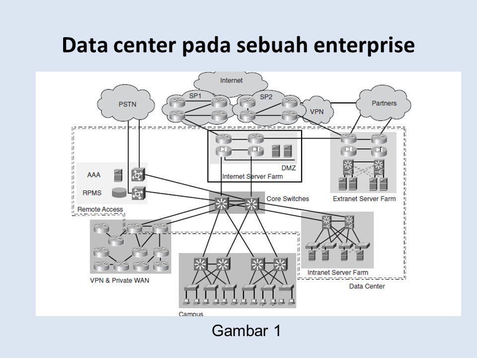 Data center pada sebuah enterprise