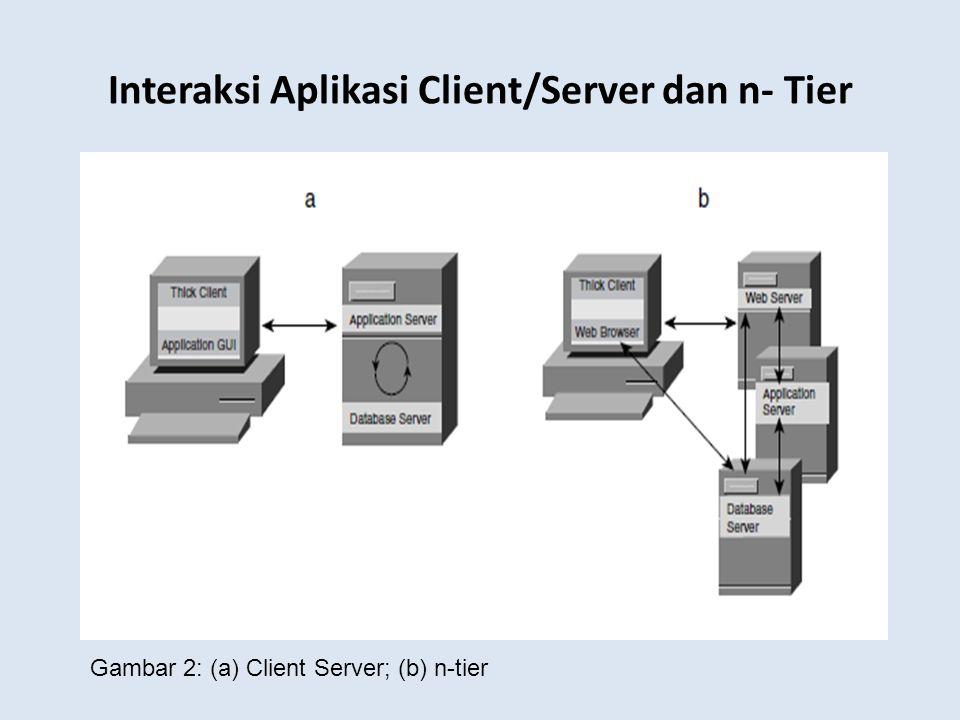 Interaksi Aplikasi Client/Server dan n- Tier