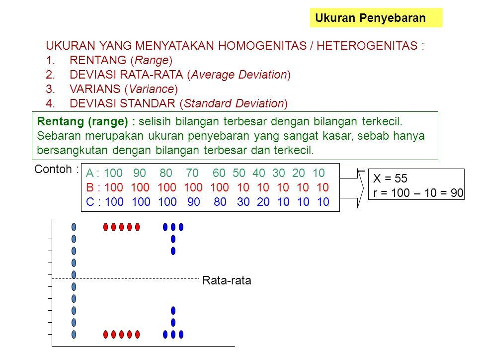 Ukuran Penyebaran UKURAN YANG MENYATAKAN HOMOGENITAS / HETEROGENITAS : RENTANG (Range) DEVIASI RATA-RATA (Average Deviation)