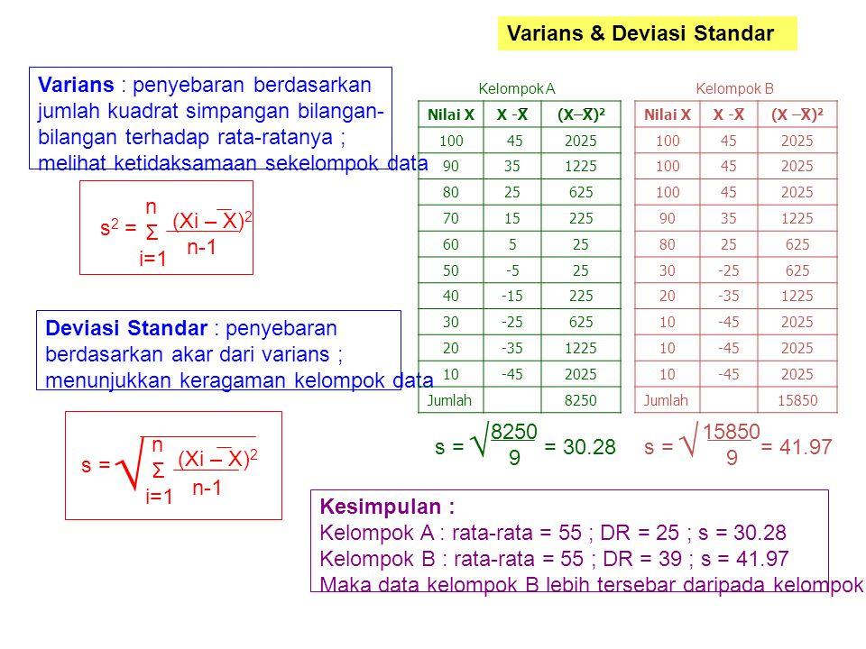 √ √ √ Varians & Deviasi Standar Varians : penyebaran berdasarkan