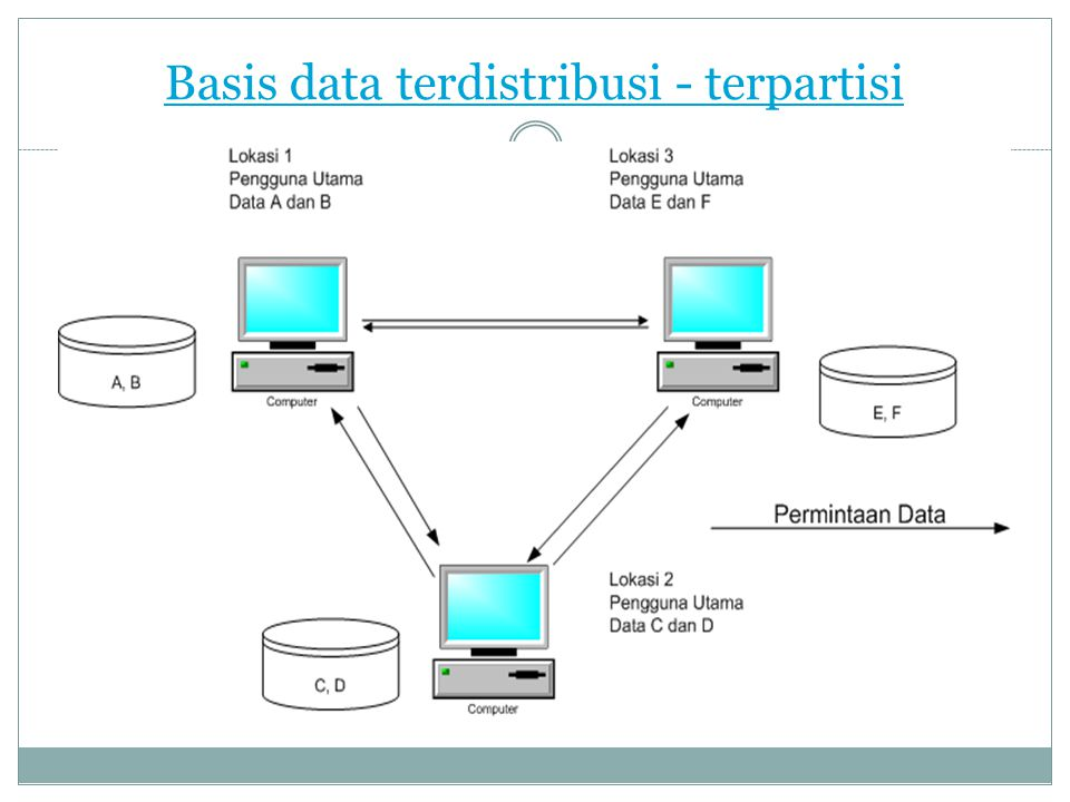 Basis data terdistribusi - terpartisi