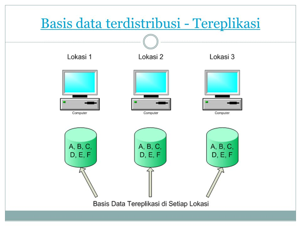 Basis data terdistribusi - Tereplikasi