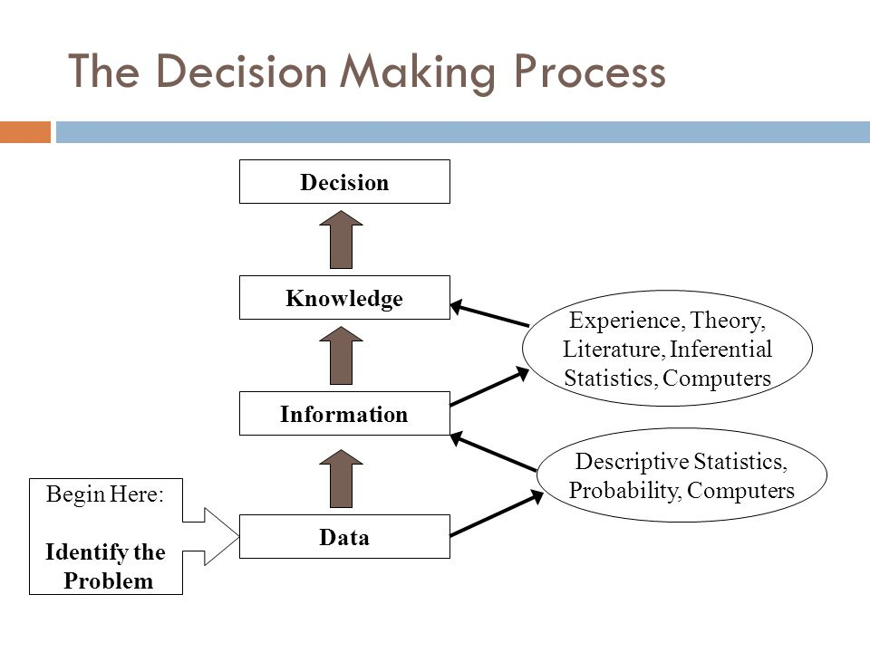 the decision making process as it