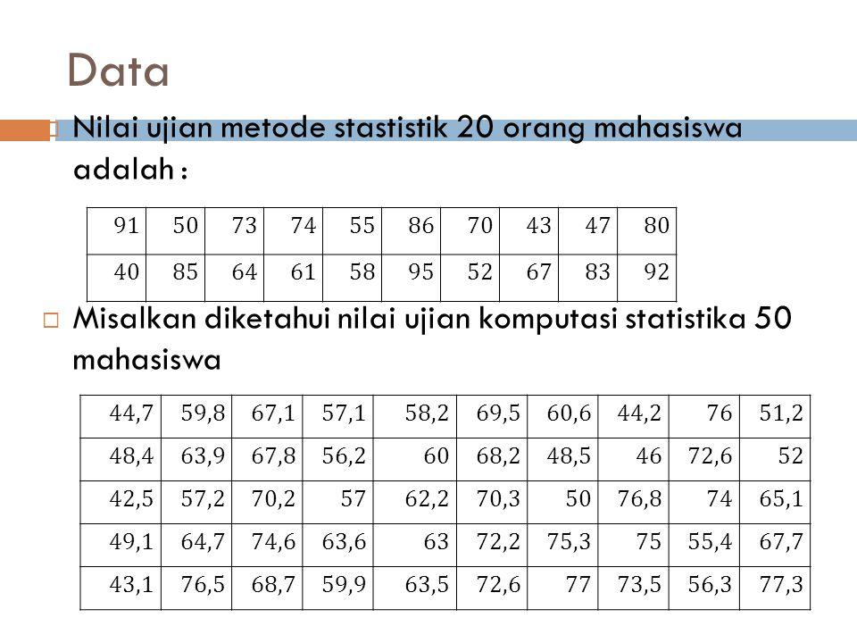 Data Nilai ujian metode stastistik 20 orang mahasiswa adalah :
