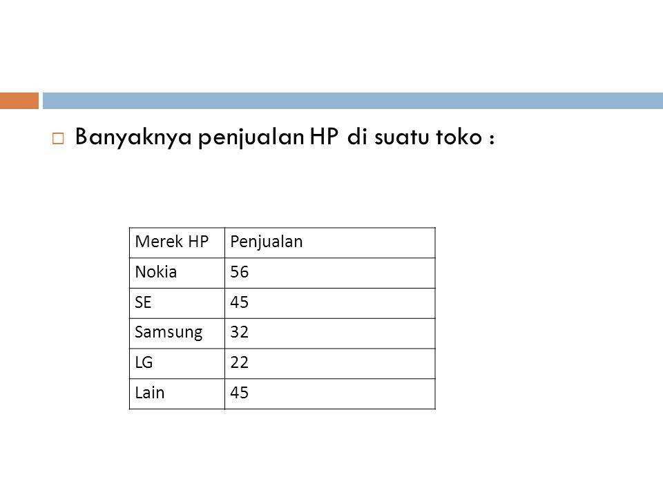 Banyaknya penjualan HP di suatu toko :