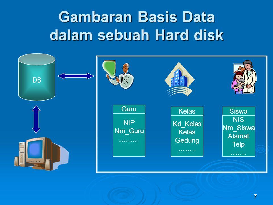 Gambaran Basis Data dalam sebuah Hard disk