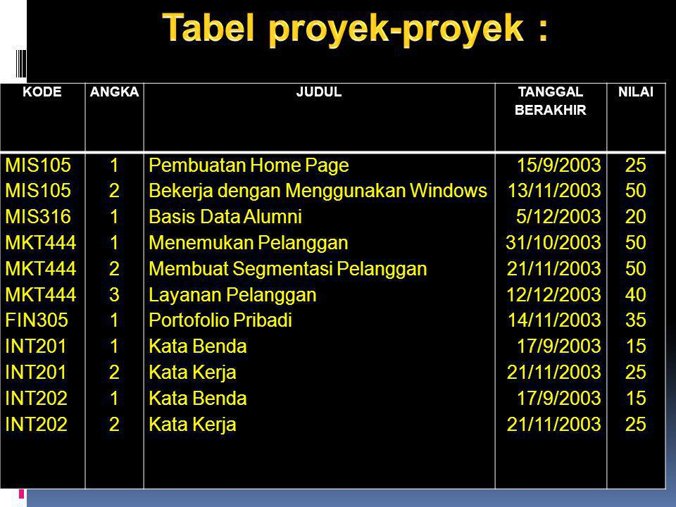 Tabel proyek-proyek : MIS105 MIS316 MKT444 FIN305 INT201 INT202 1 2 3
