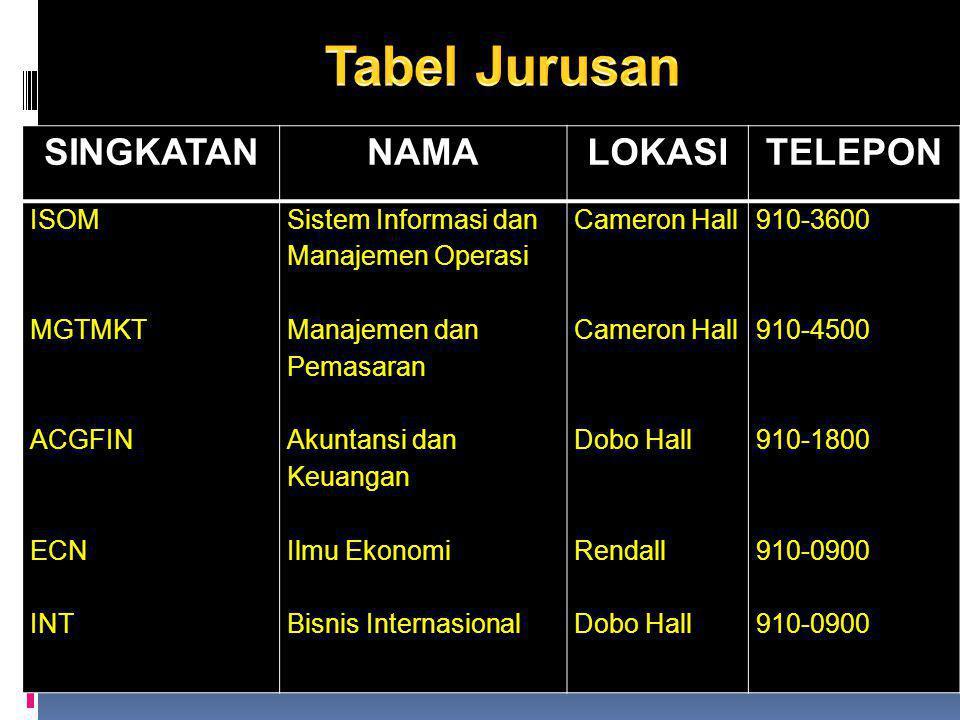 Tabel Jurusan SINGKATAN NAMA LOKASI TELEPON ISOM MGTMKT ACGFIN ECN INT