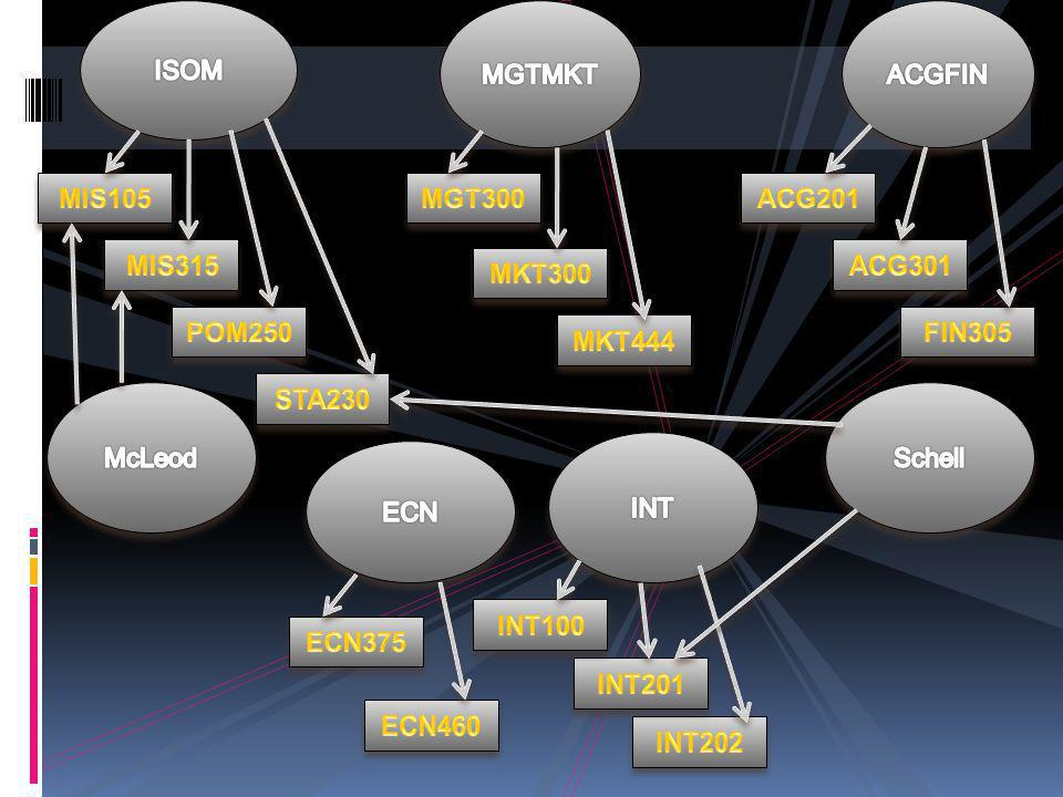 ISOM MGTMKT. ACGFIN. MIS105. MGT300. ACG201. MIS315. ACG301. MKT300. POM250. FIN305. MKT444.