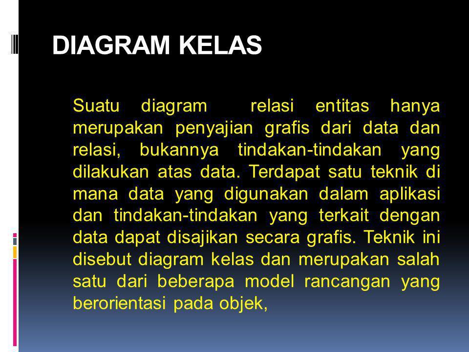 DIAGRAM KELAS