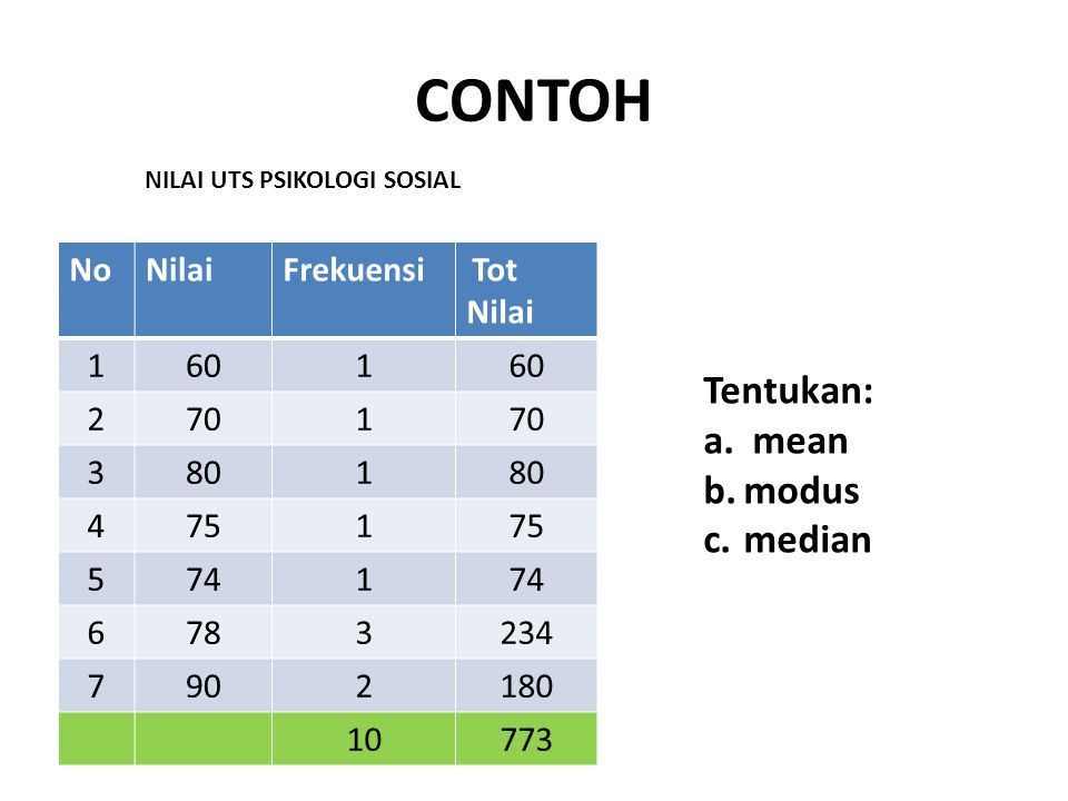 CONTOH Tentukan: mean modus median No Nilai Frekuensi 1 60 2 70 3 80 4