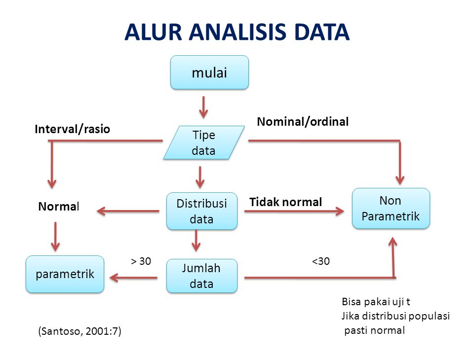 ALUR ANALISIS DATA mulai Nominal/ordinal Interval/rasio Tipe data