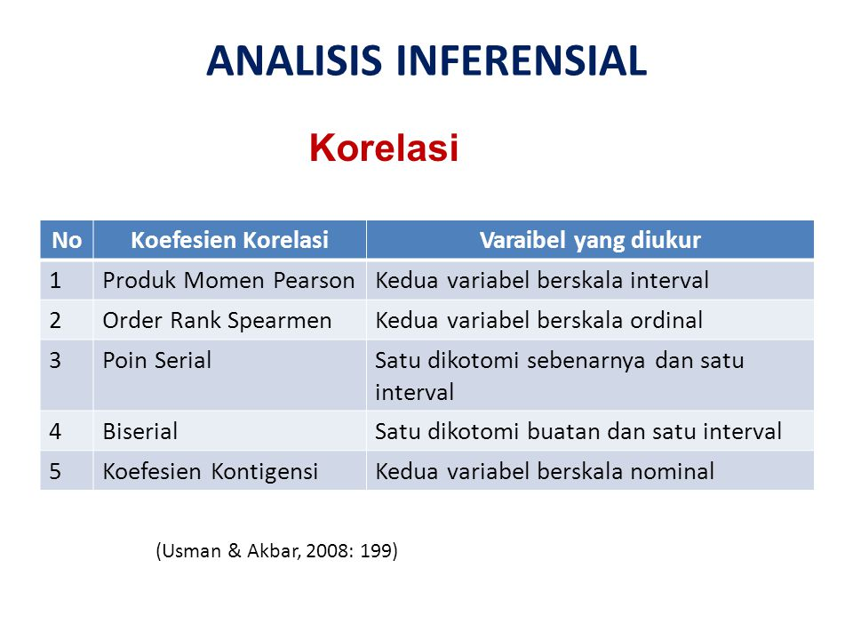 ANALISIS INFERENSIAL Korelasi No Koefesien Korelasi