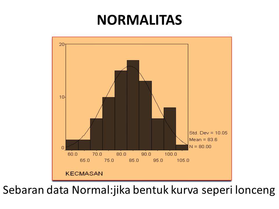 NORMALITAS Sebaran data Normal:jika bentuk kurva seperi lonceng