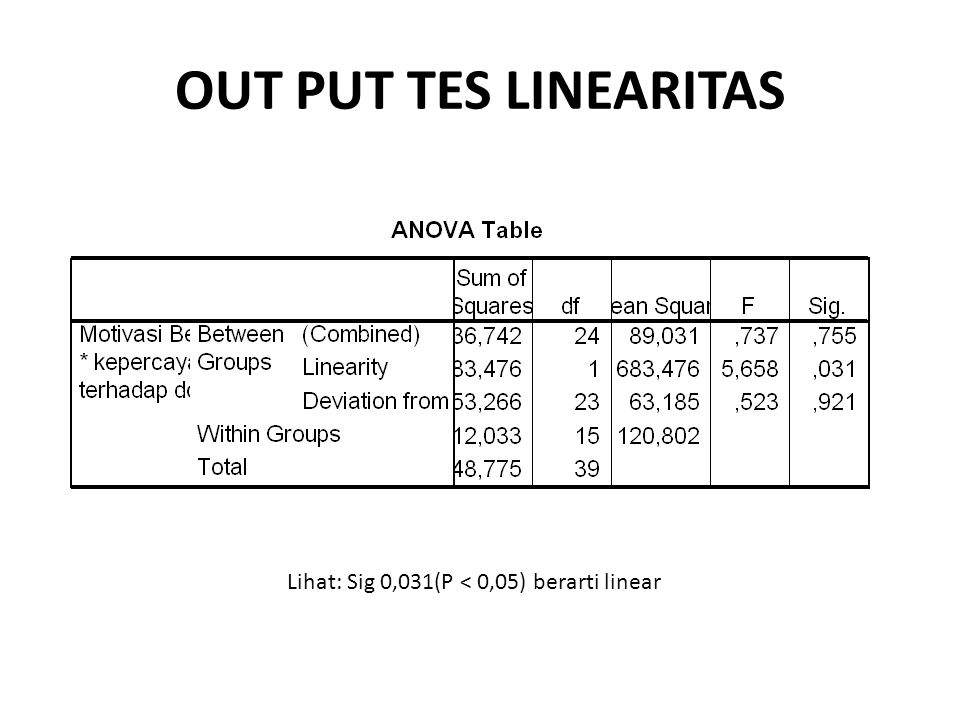 OUT PUT TES LINEARITAS Lihat: Sig 0,031(P < 0,05) berarti linear