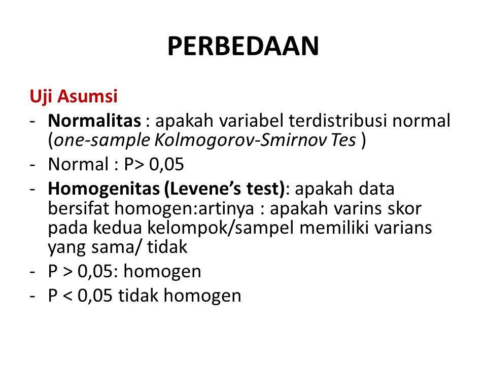 PERBEDAAN Uji Asumsi. Normalitas : apakah variabel terdistribusi normal (one-sample Kolmogorov-Smirnov Tes )
