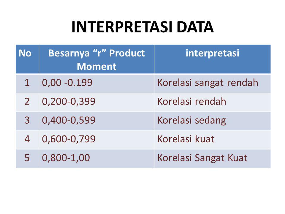 Besarnya r Product Moment