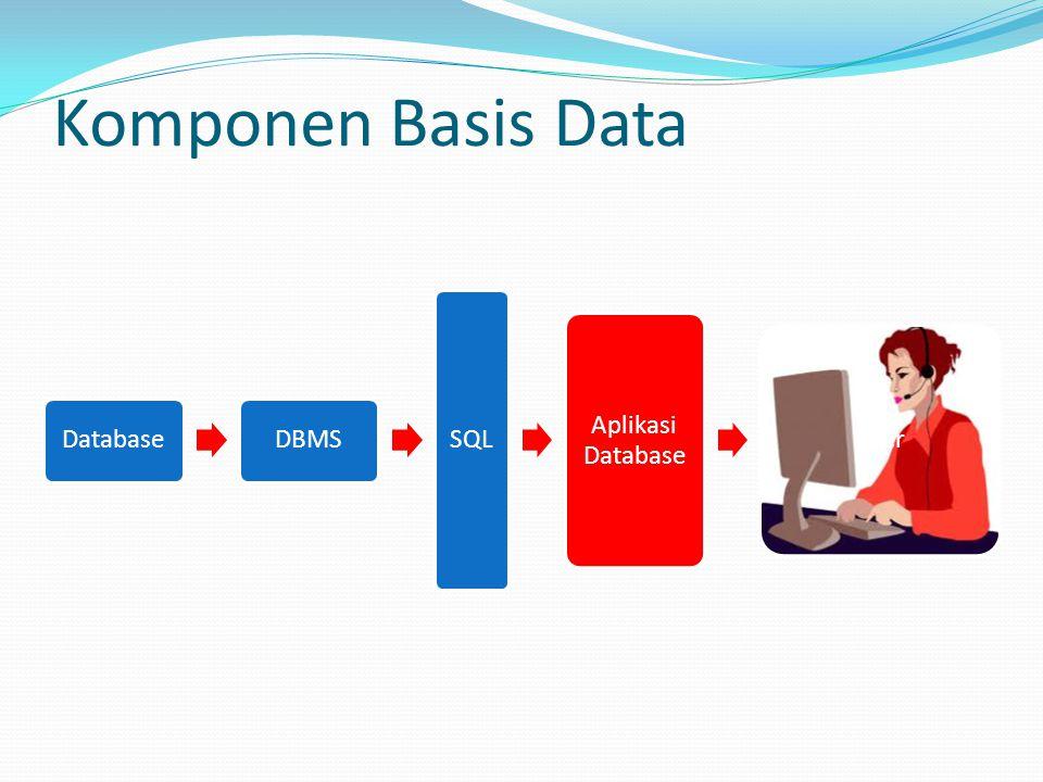 Komponen Basis Data Database DBMS SQL Aplikasi Database User