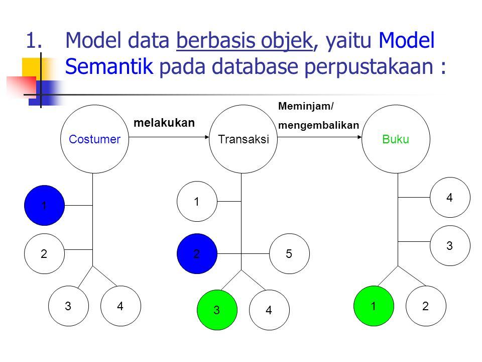 Model data berbasis objek, yaitu Model Semantik pada database perpustakaan :