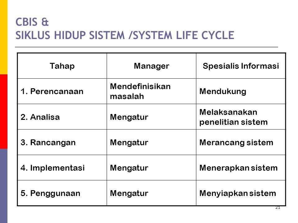 CBIS & SIKLUS HIDUP SISTEM /SYSTEM LIFE CYCLE