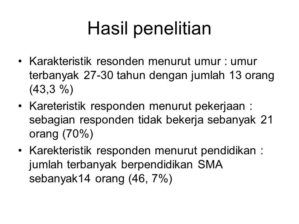 Hasil penelitian Karakteristik resonden menurut umur : umur terbanyak 27-30 tahun dengan jumlah 13 orang (43,3 %)