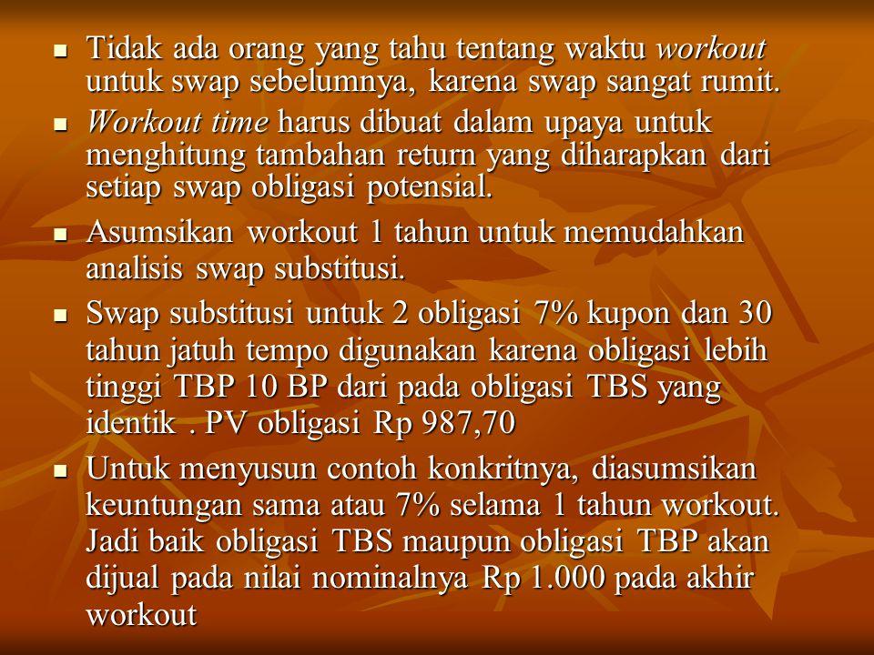 Tidak ada orang yang tahu tentang waktu workout untuk swap sebelumnya, karena swap sangat rumit.