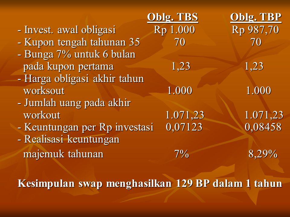 Oblg. TBS Oblg. TBP - Invest. awal obligasi Rp 1.000 Rp 987,70.