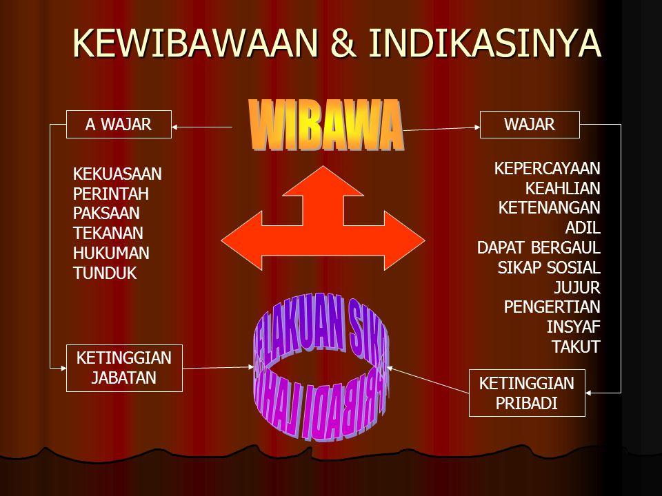 KEWIBAWAAN & INDIKASINYA
