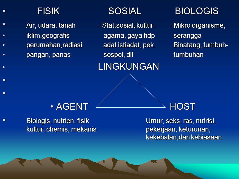 Air, udara, tanah - Stat.sosial, kultur- - Mikro organisme,