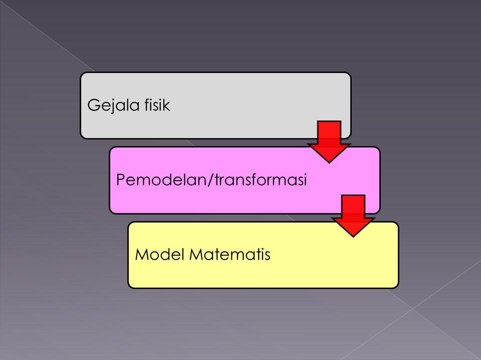 Gejala fisik Pemodelan/transformasi Model Matematis